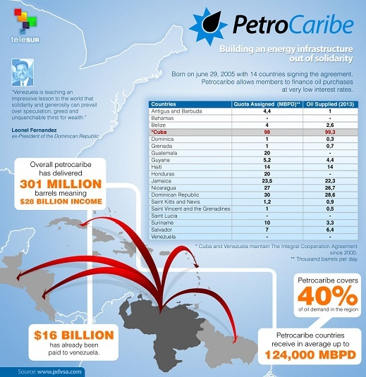 Petrocaribe continues to promote regional development